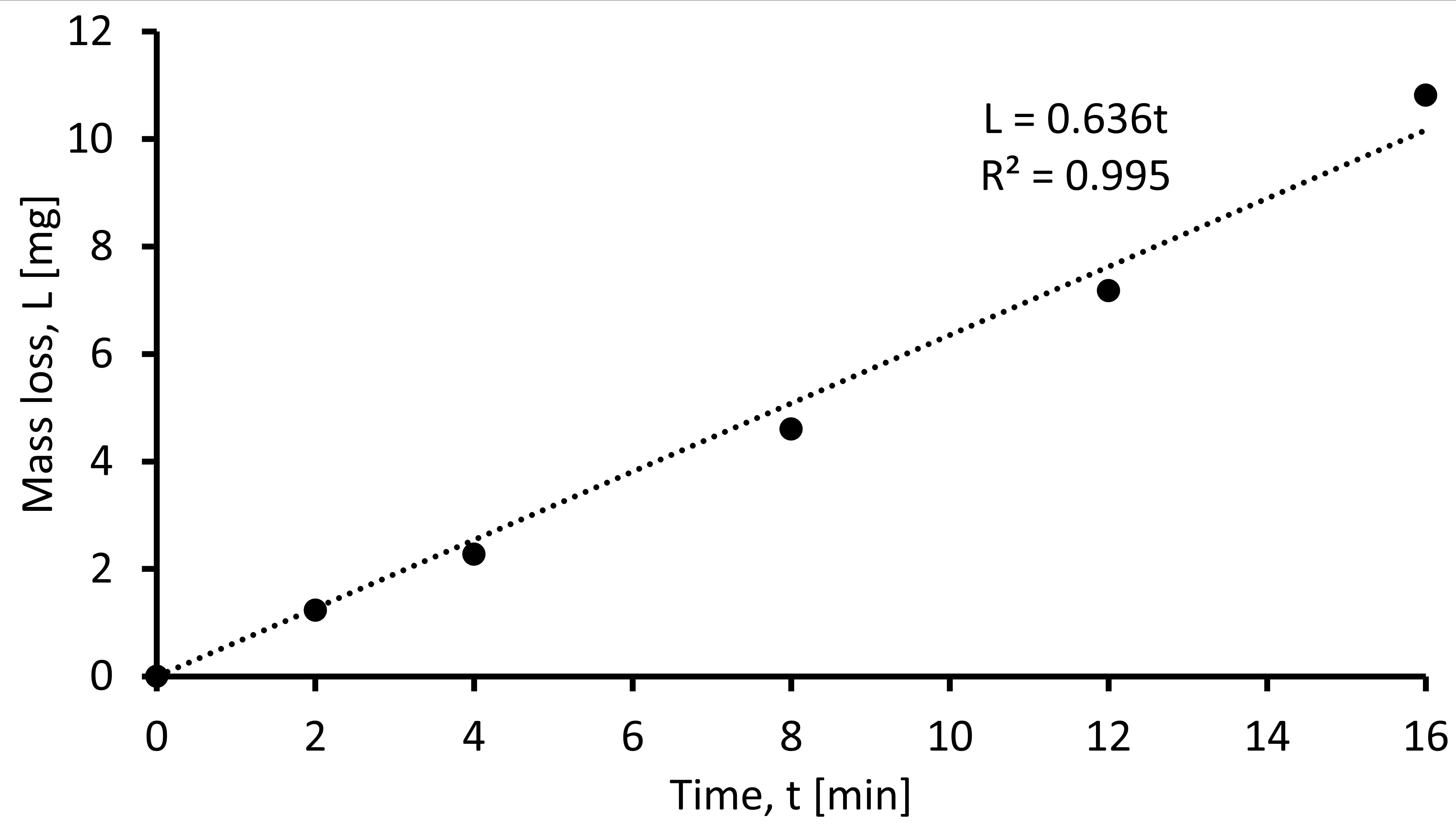 對于G76測試,質量損失隨測試時間的典型演變。 氧化鋁和1020型鋼分別用作腐蝕試樣和目標試樣。