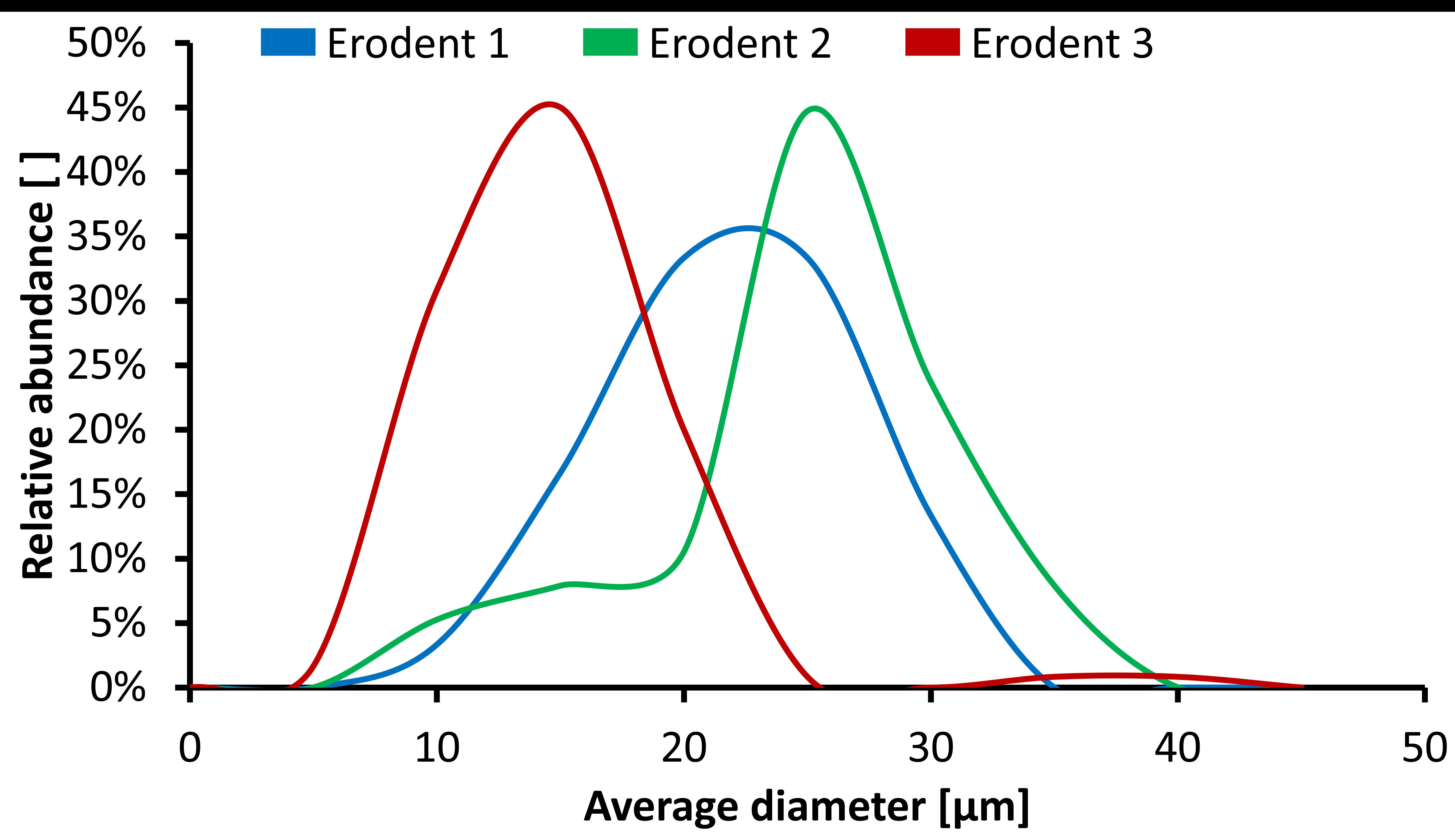 Ducom Air Jet侵蝕測試儀中用作侵蝕劑的三種催化劑中每種催化劑的粒度分布