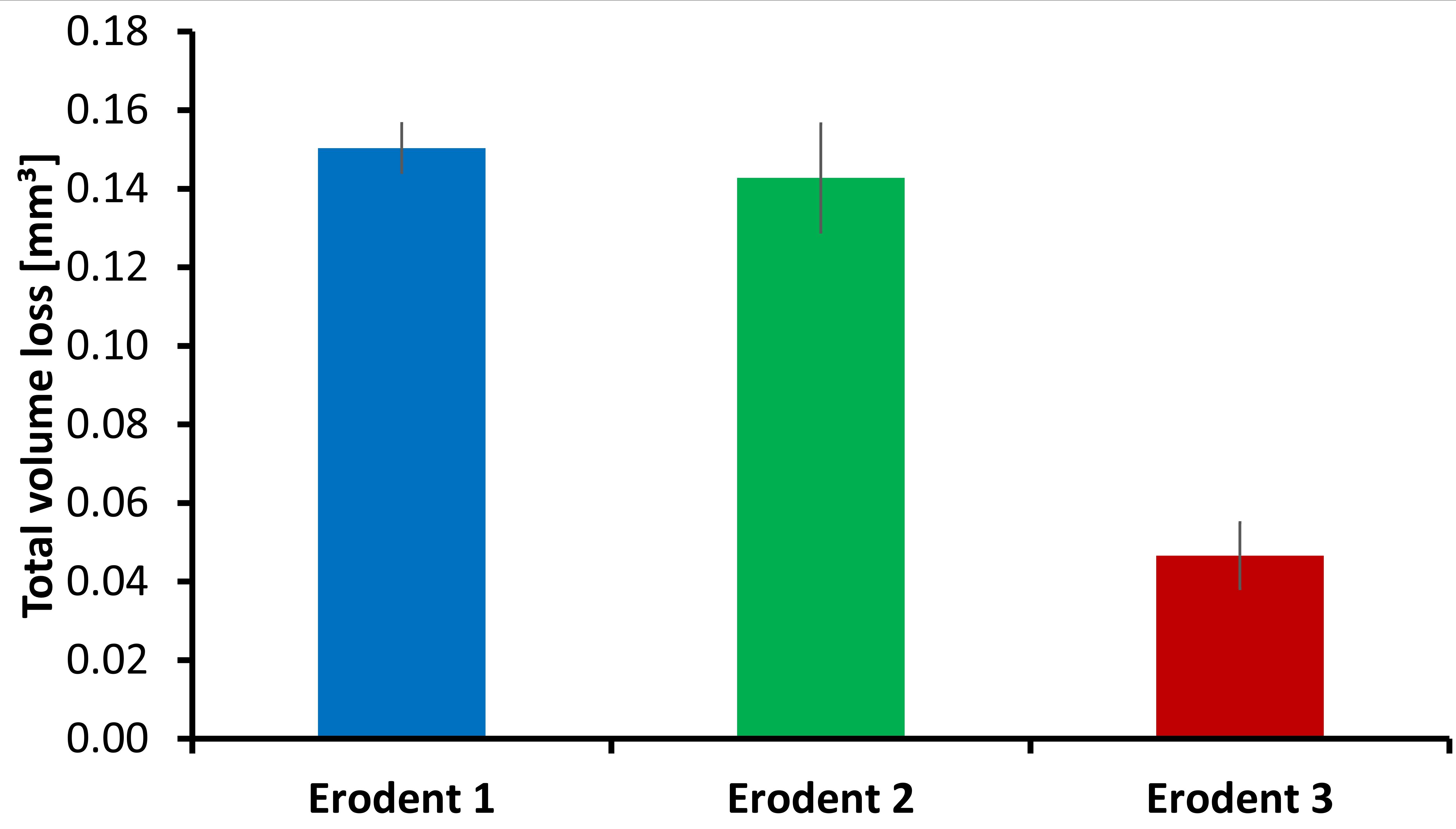 圖6.侵蝕1、2和3對1020鋼的總體積損失。