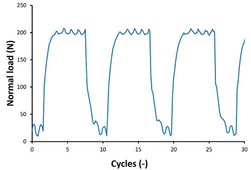 BT_Chewing load cycle