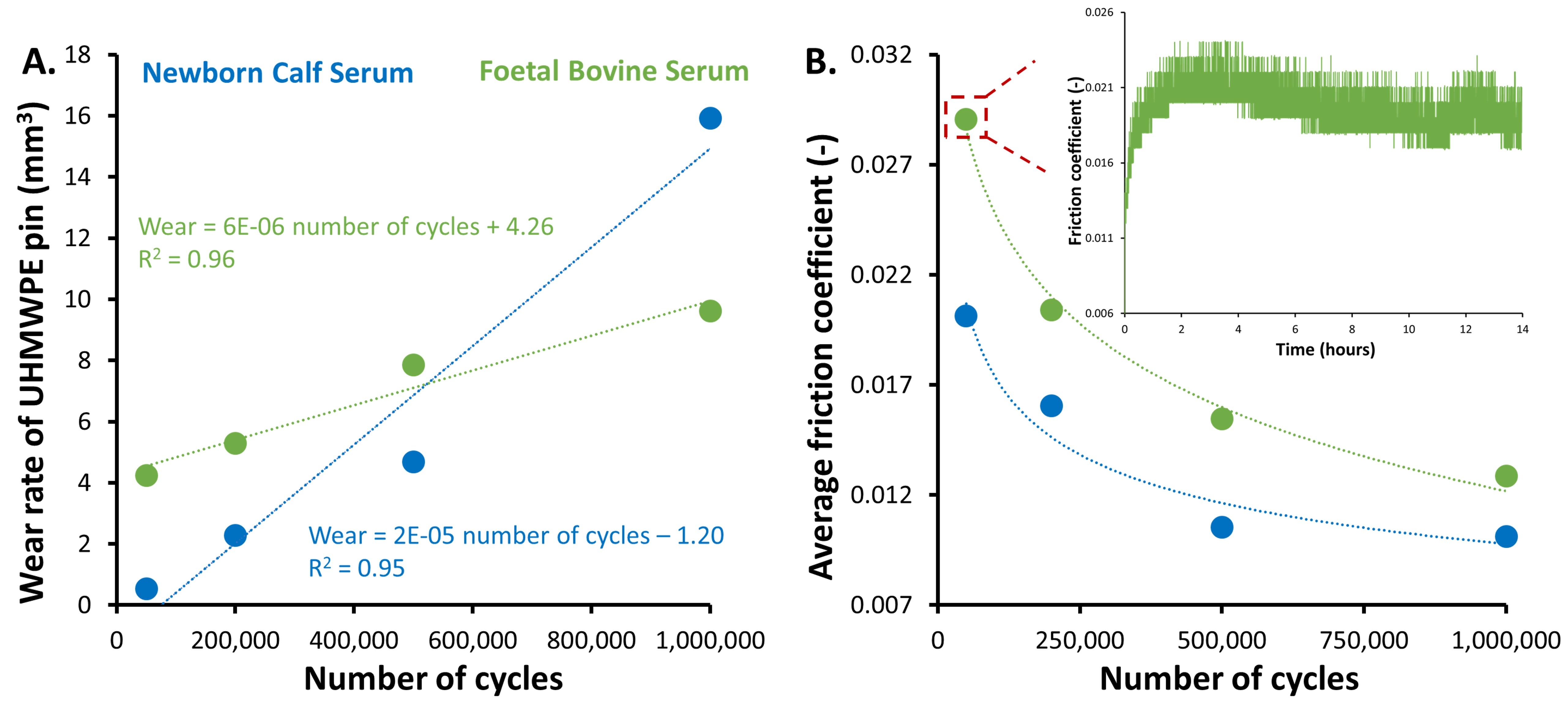 BT_Foetal vs Calf serum