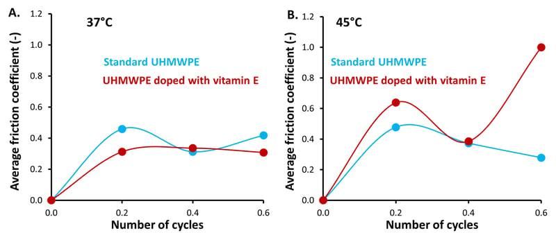 BT_VitE and temperature effect_COF