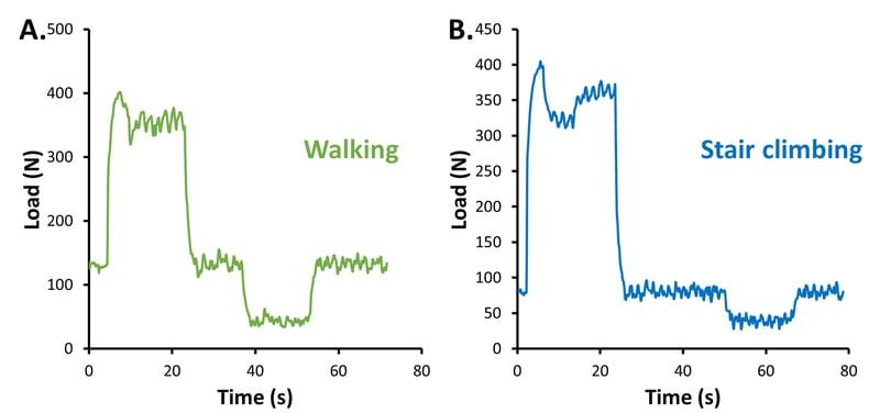 BT_Walking vs stair climbing