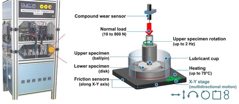 Ducom Six-stations BioTribometer