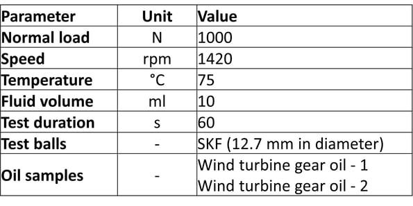 Table 1_Test parameters Oelcheck DOE_v4