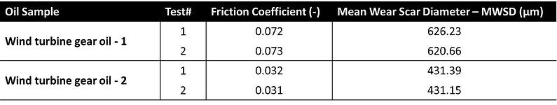 Table 2_Test results COF and MWSD_v3