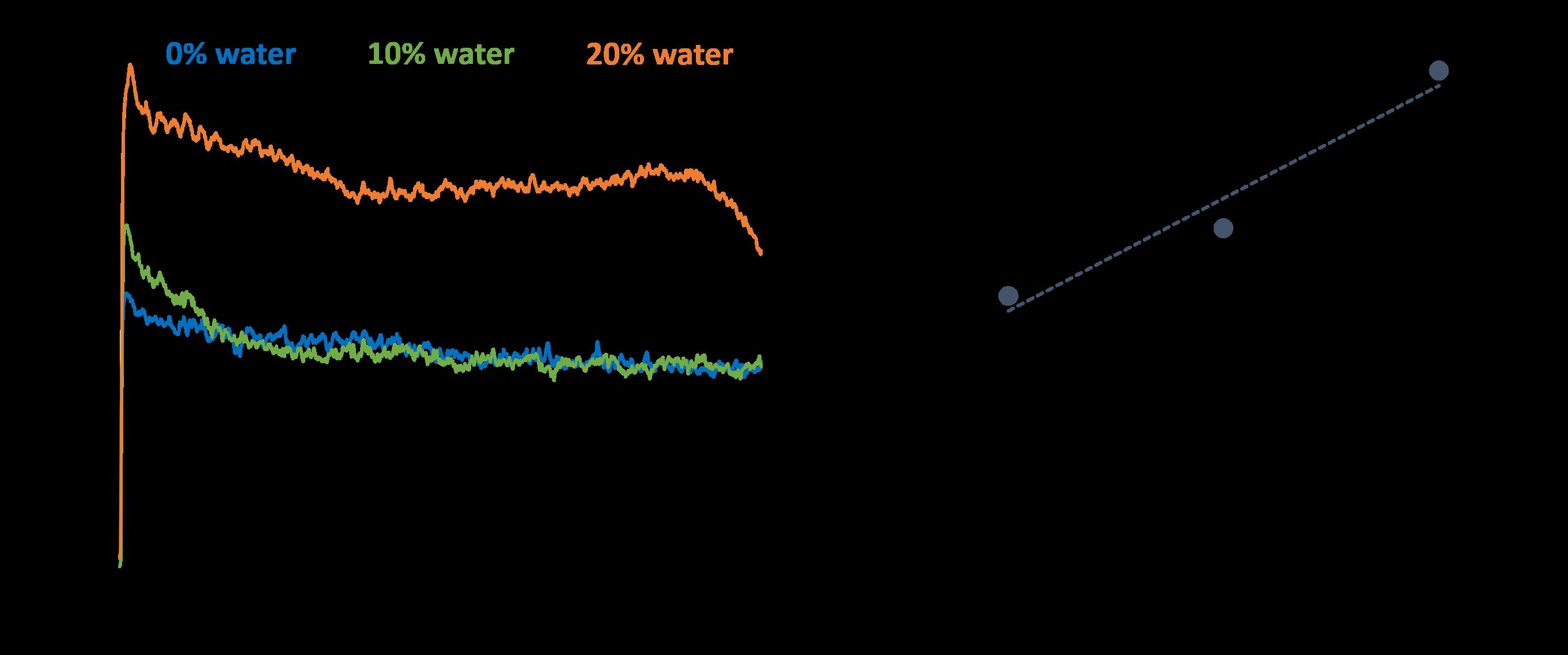 Calcium sulfonate at -30 degC_LTT