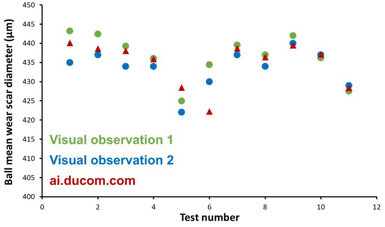 Ball wear scar diameter_Visual observation vs AI