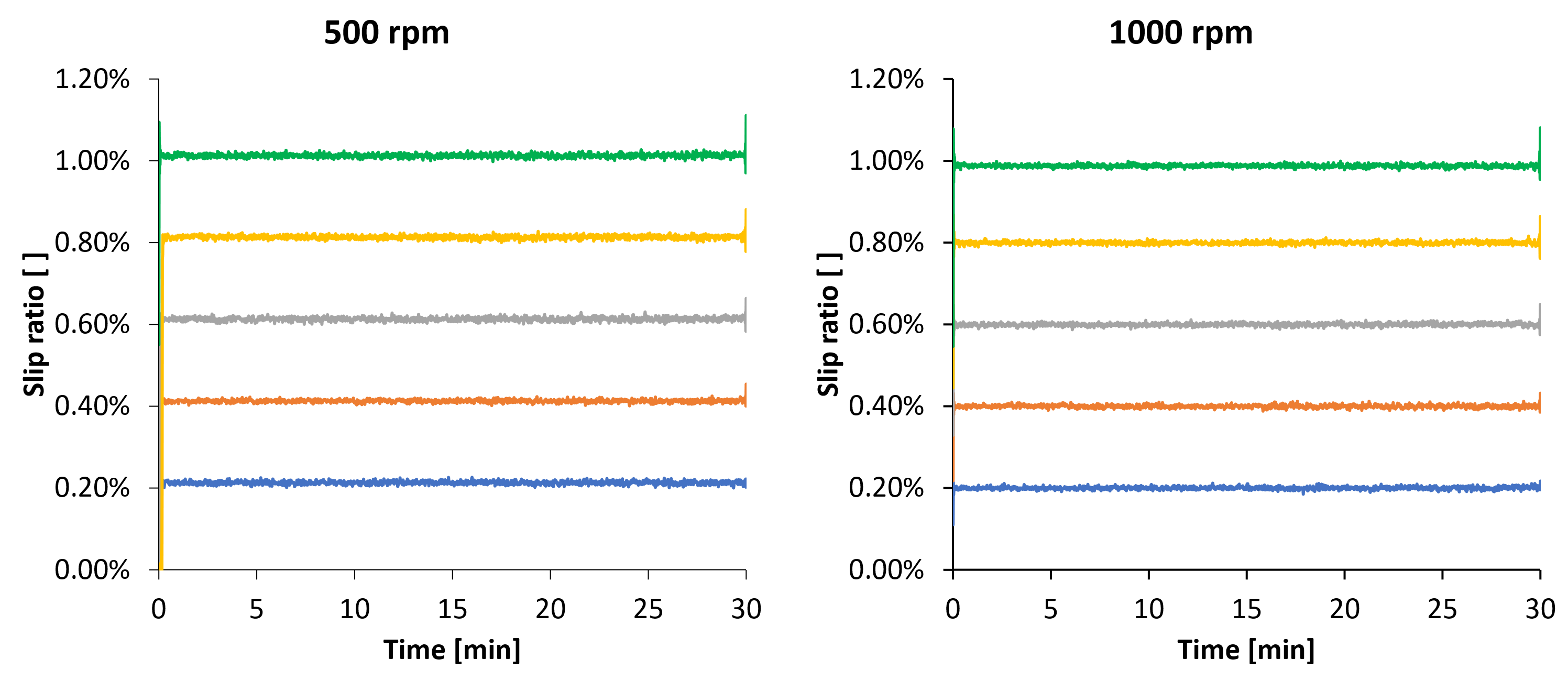 Evolution of the slip ratio against the test time for the tests run at 500 and 1000 rpm