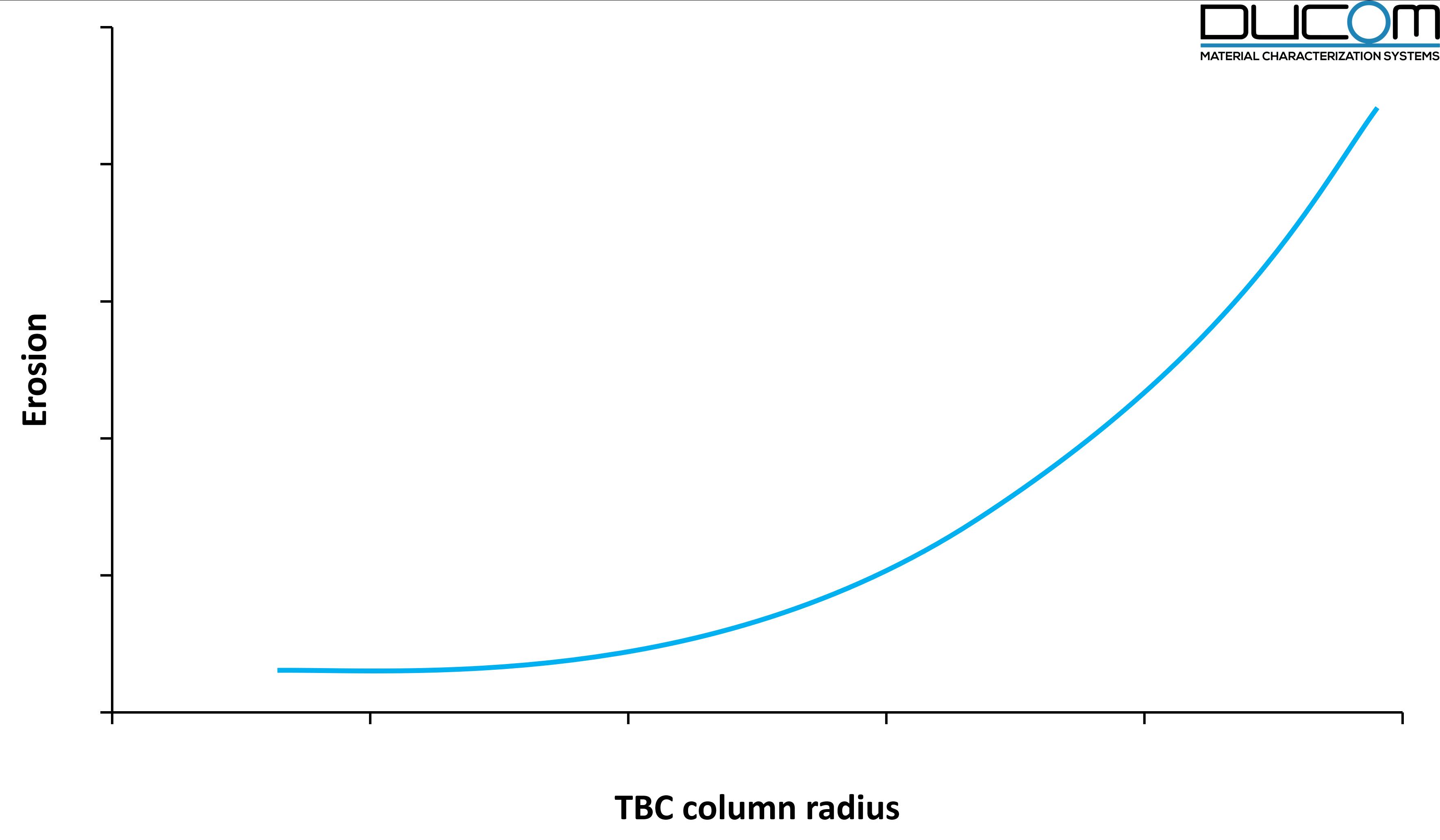 Erosion of TBCs with respect to TBC column radius