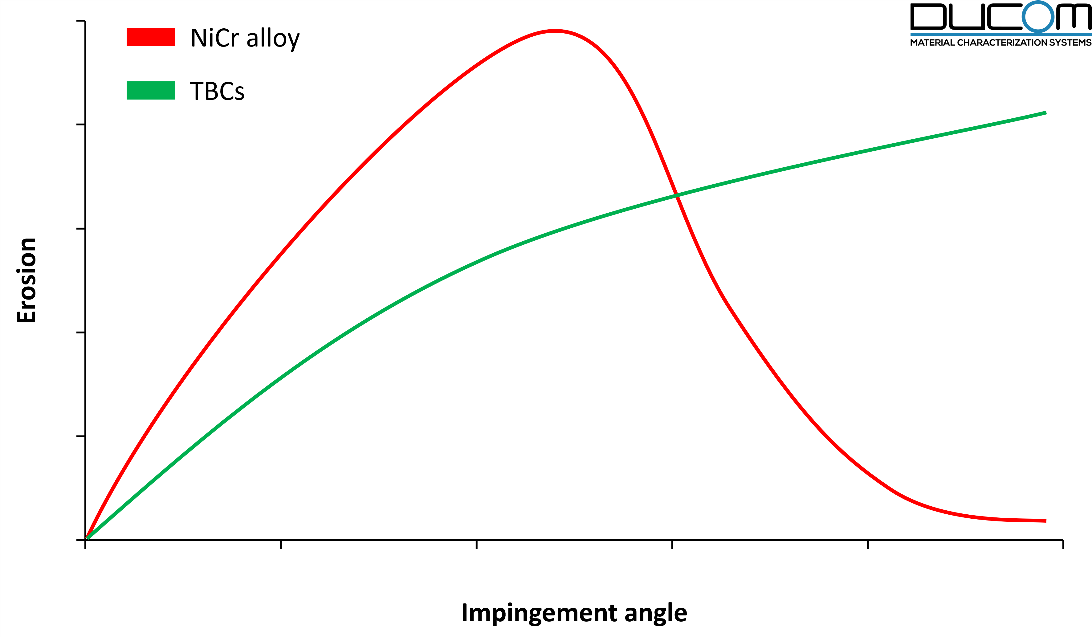 Erosion of TBCs with respect to impingement angle