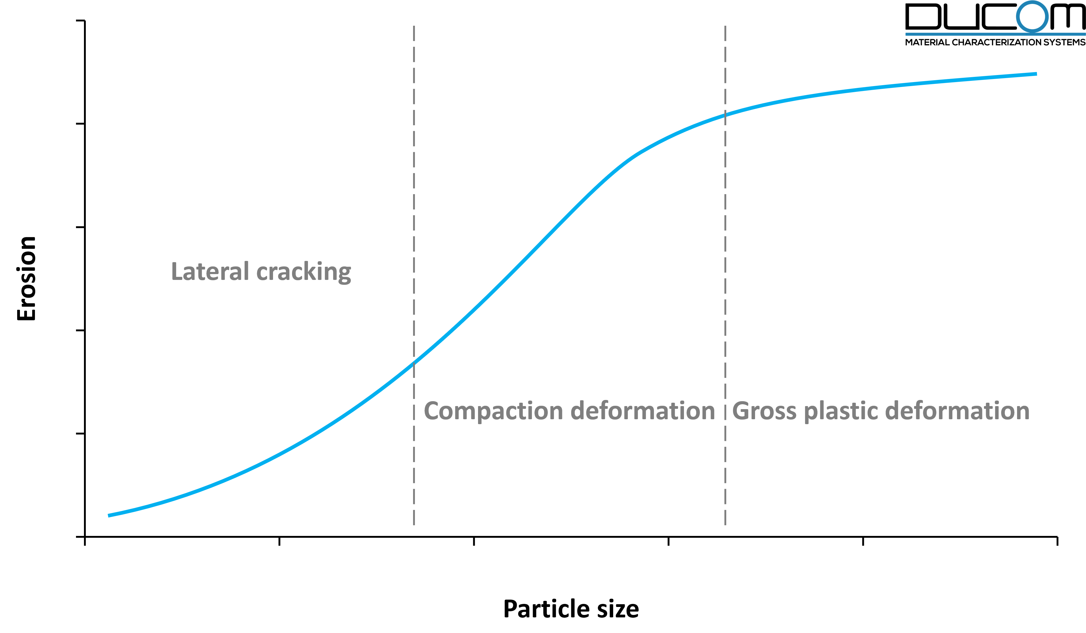 Erosion of TBCs with respect to particle size
