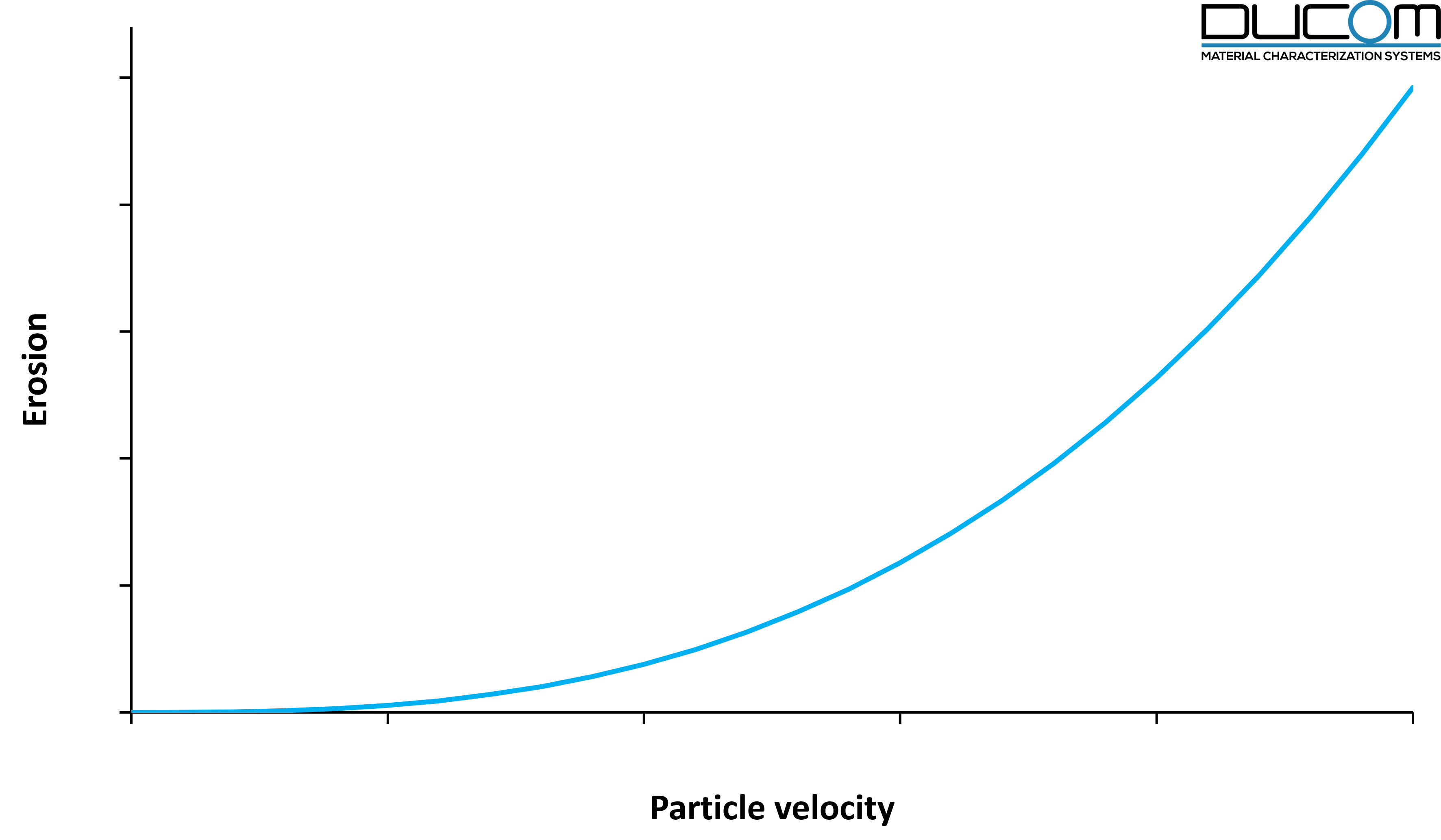 Erosion of TBCs with respect to particle velocity