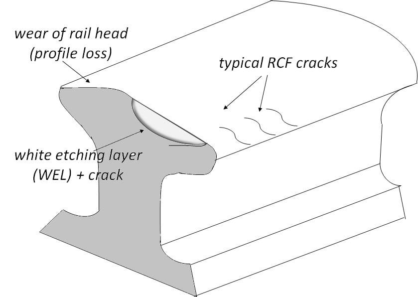 Fig 2 Failure representation