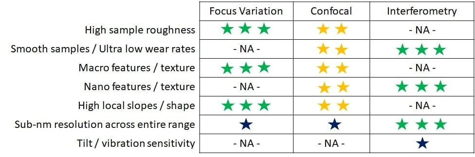 Figure 4 Selection of Techniques-3
