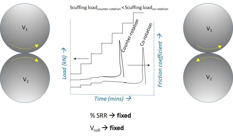 Figure 7 Scuffing