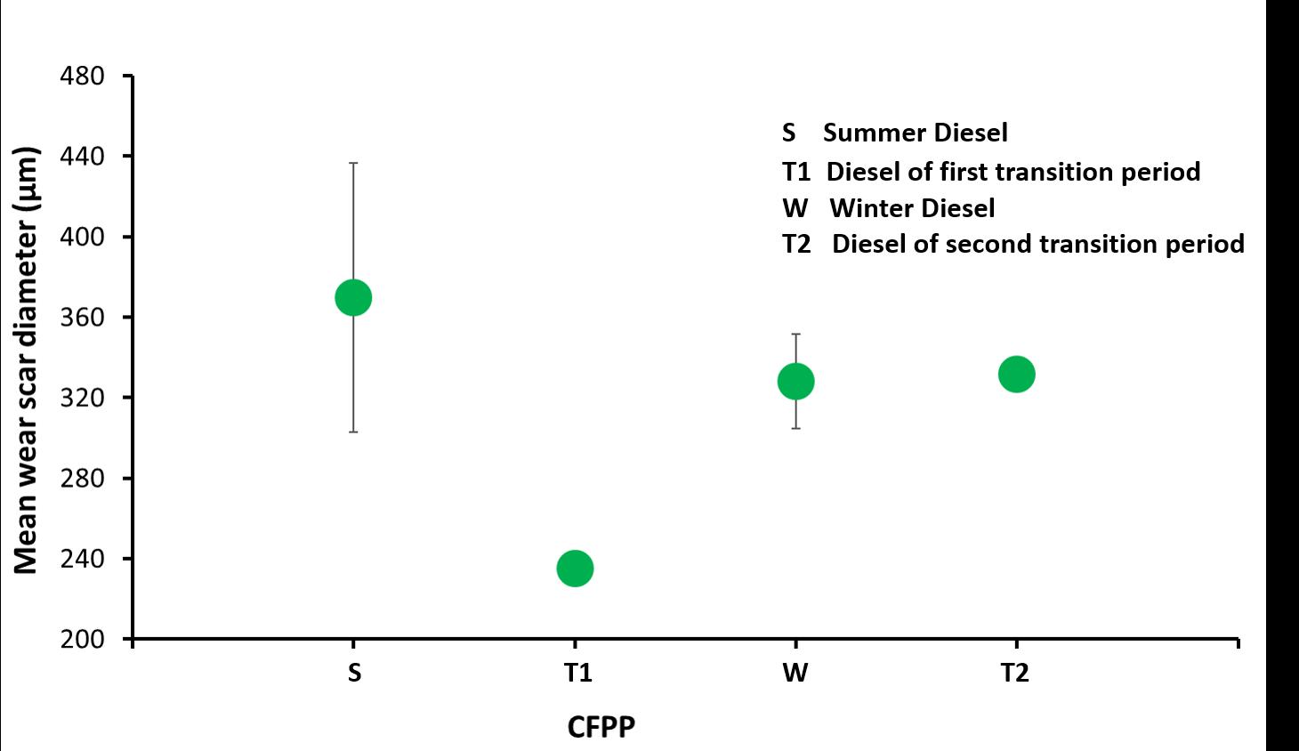 Figure 7_Diesel article