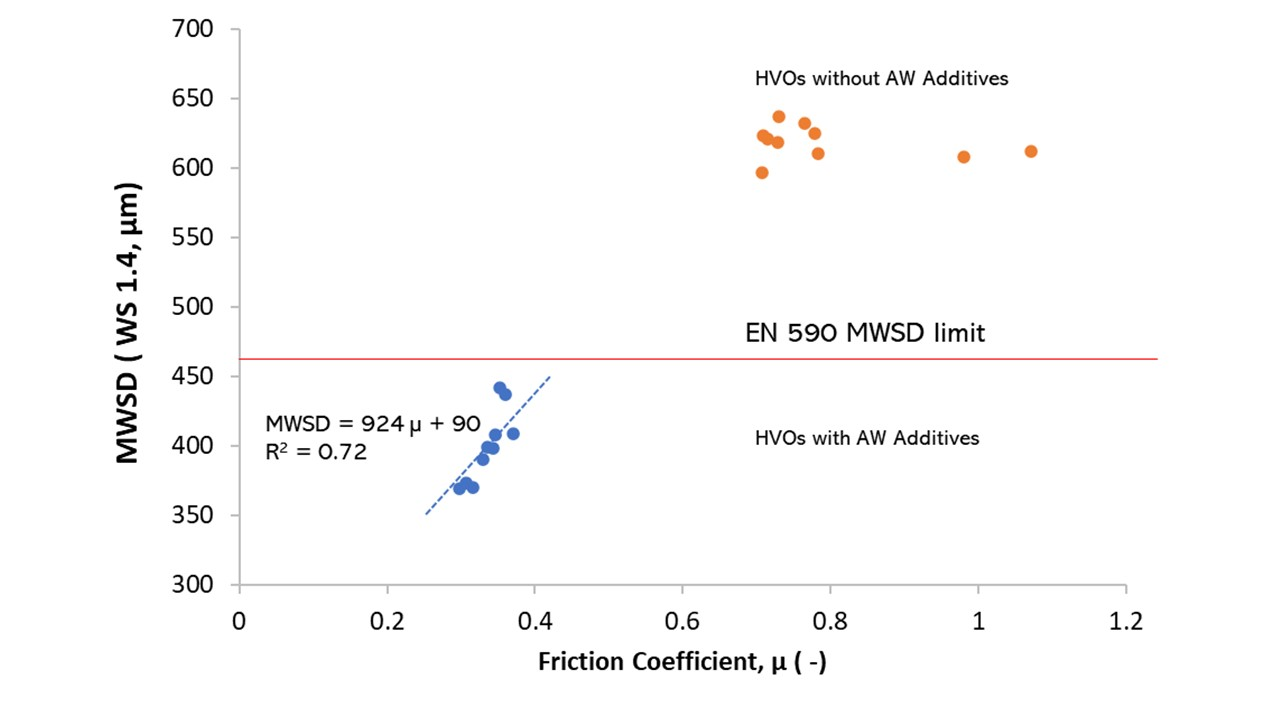 Friction HVO in Ducom HFRR