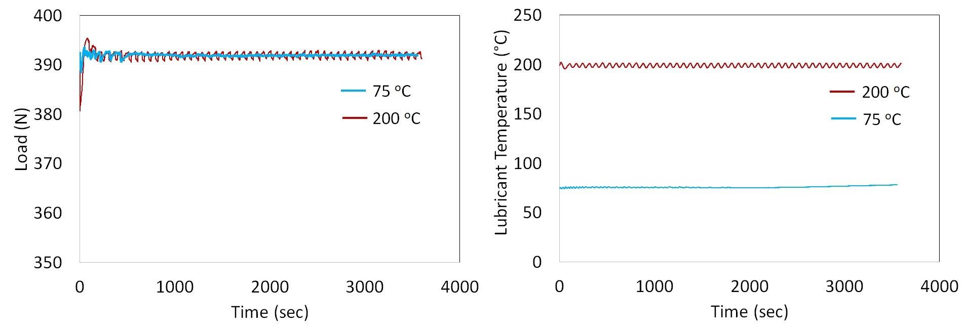 Image4 load temp plot