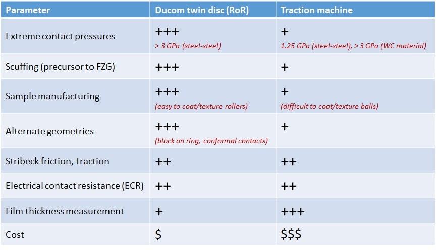 Table 3 RoR vs MTM