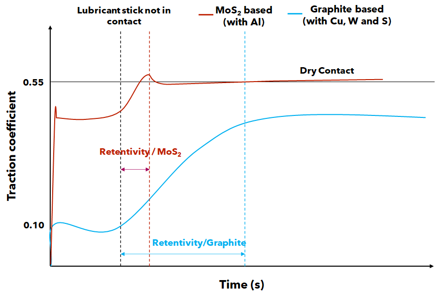 Grease and top of rail lubricants traction curves